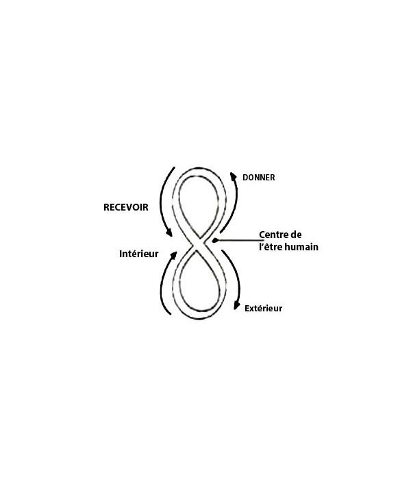 Définition du signe infini